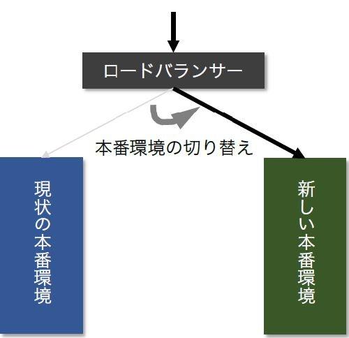 ブルーグリーンデプロイメントの仕組み