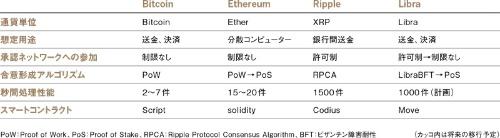 Libraと主要な仮想通貨との違い