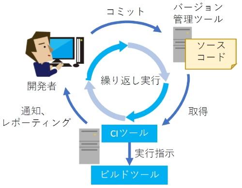 継続的インテグレーションによる基本的な自動化の流れ