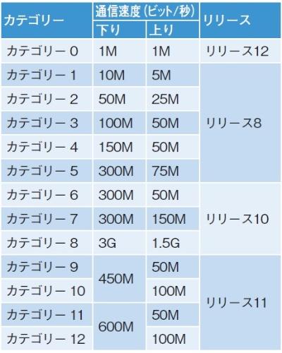 LTEのカテゴリー(一部)