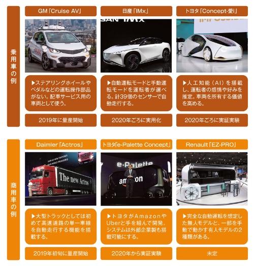 自動車メーカー各社が実現を目指す自動運転車の例