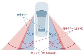 図2 電子ミラーと光学ミラーの視野範囲の比較。図はトヨタの資料を基に編集部が作成。