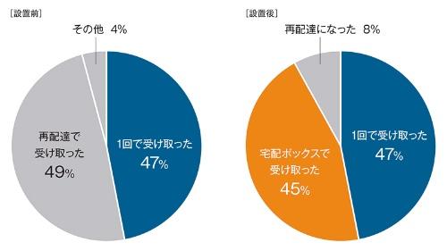 パナソニックが福井県あわら市で進めた実証実験の結果を示す。設置前の総配達数は583回で、設置後は2258回。宅配事業者による再配達の割合は49%から8%まで低下した。パナソニックの資料を基に日経 xTECHが作成
