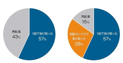 京都市内で実施したアパートでの実験では、宅配ボックスの設置によって再配達の割合が43%から15%に減った。117回の配達について、宅配ボックスで受け取った分を、再配達を減らせた分とみなして比べている。左のグラフは、宅配ボックスがなかった場合に想定される結果だ。パナソニックの資料を基に日経 xTECHが作成