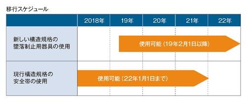 従来の安全帯を利用できる猶予期間などを示す。厚生労働省の資料に基づき、日経 xTECHが作成