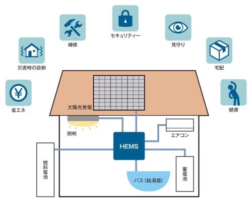 IoT住宅での提供が想定されるサービス(資料:日経 xTECH)