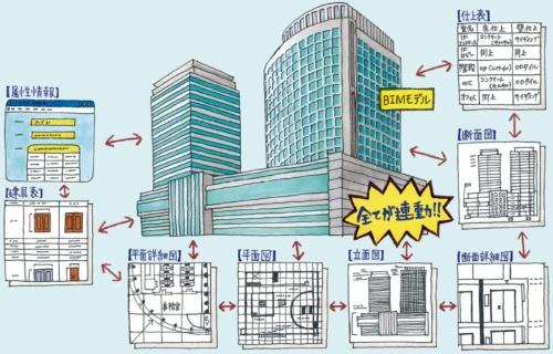 BIMによる設計では、BIMソフトで組み上げた3次元モデルのある部分を変更すると、図面や仕上げ表、属性情報などの値も全て連動して自動的に変更される。CADでは平面図を変更すると断面図などを1つひとつ修正する必要があった(監修:山際東・ビム・アーキテクツ代表、イラスト:Kucci)