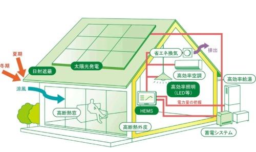 ZEHのイメージ(資料:資源エネルギー庁)