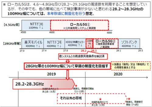 図2●ローカル5Gの候補帯域と制度化のスケジュール