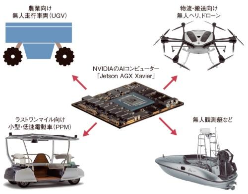 図1 ヤマハ発動機がNVIDIAと協業