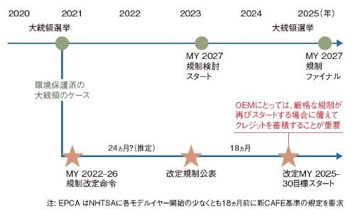 図3 GHG/CAFE規制に想定される将来シナリオ