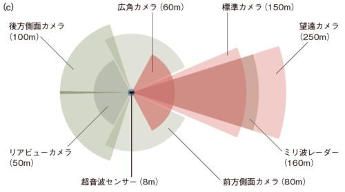 (c)センサーの検知範囲。カッコ内の値は検知距離。[出所(c):Tesla]
