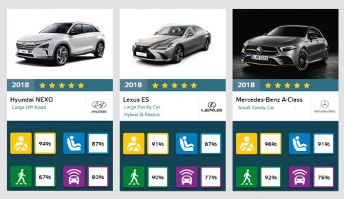 図1 最優秀安全モデルに選ばれた3車種