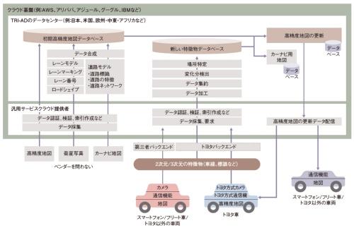 図1 トヨタの地図データ収集基盤の構成