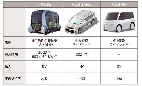 図2 トヨタのMaaS車両
