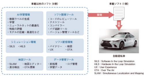 図1 開発するソフトの9割は車載以外