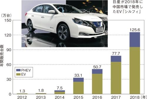 図1 中国の電動車両(EVとPHEV)市場は126万台規模に