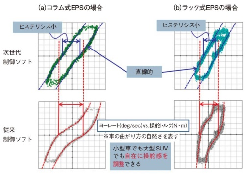 図2 操舵の角速度(ヨーレート)と操舵トルクの関係