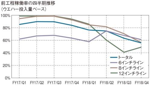 図2 前工程工場の平均稼働率