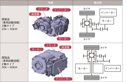 図1 ジェイテクトが2023年の供給開始を目指す後輪の電動駆動システム