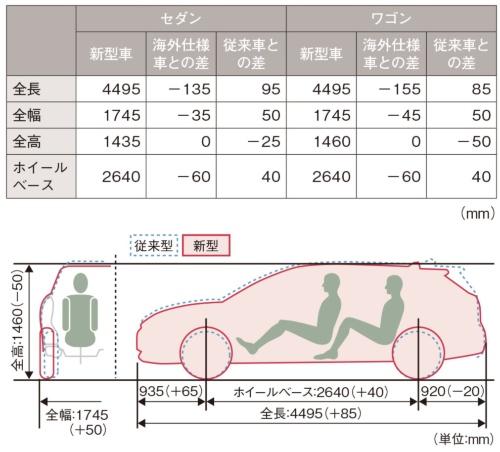 図2 新型車と海外仕様車、従来車の車両寸法