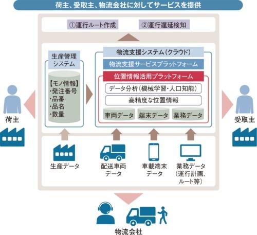 図2 アイシン・エィ・ダブリュが開発する物流支援サービス