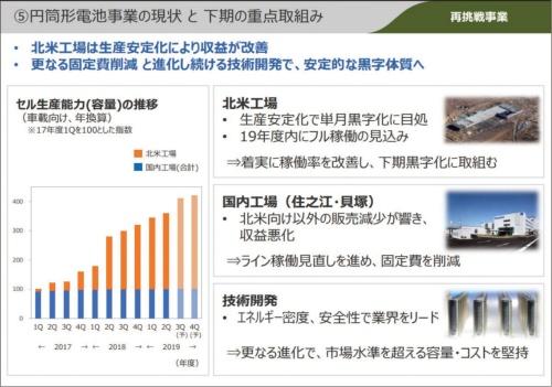 図2 パナソニックの円筒形電池事業の方針