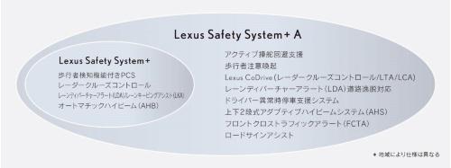 図2 レクサスの現行の運転支援機能「Lexus Safety System+A」の主な機能