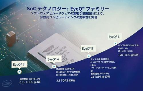 図2 EyeQロードマップ