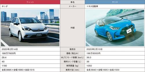 表 同時期の発売となったホンダ「フィット」とトヨタ自動車「ヤリス」