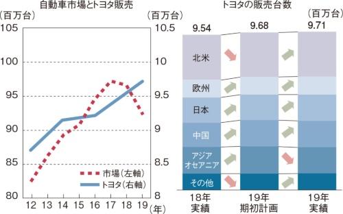 図1 逆風をついて販売台数を伸ばすトヨタ自動車