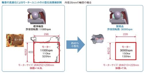 図2 高回転化によるモーターの小型化効果