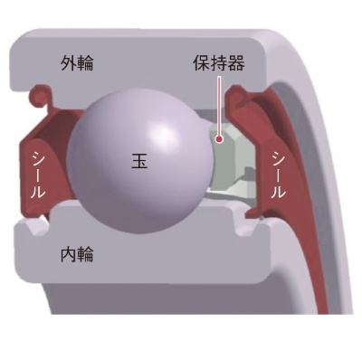 図4 グリース潤滑方式の玉軸受