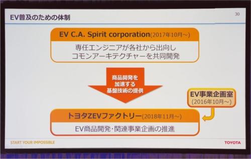図1 トヨタ自動車にとってのEV C.A. Spiritの位置づけ