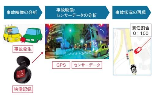 図1 事故発生から事故状況の把握までのプロセス