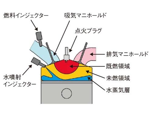 図 同研究で採用したガソリンエンジンの筒内水噴射