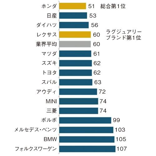 図 2020年日本自動車初期品質調査のブランド別ランキング