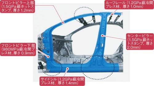 図2 ヤリスの高張力鋼板の使い方