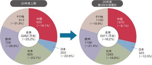 図1 世界の自動車市場(万台)