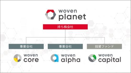 図1 ウーブン・プラネット・グループの組織形態