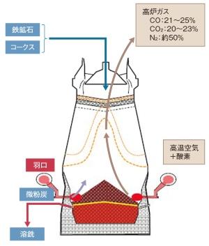 図1 高炉の仕組み