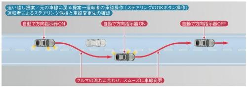 図2 低速車を追い越す車線変更