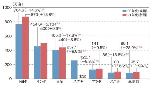 図2 自動車7社の世界連結販売台数(万台)