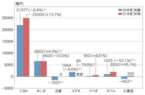 図3 自動車7社の営業利益(億円)