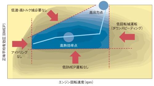 図4 高熱効率点でほとんど運転