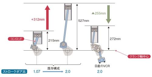 図6 VCRのリンク機構でロングストローク化
