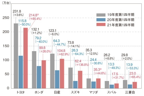図1 自動車7社の世界連結販売台数(万台)