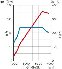 図2 排気量1.5Lの直噴ターボエンジン