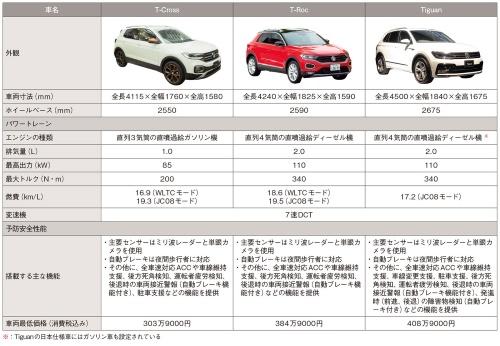 表 VWのSUV3車種の比較