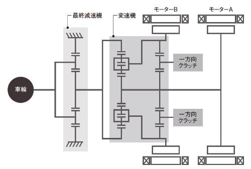 図1 開発したモーターのスケルトン図